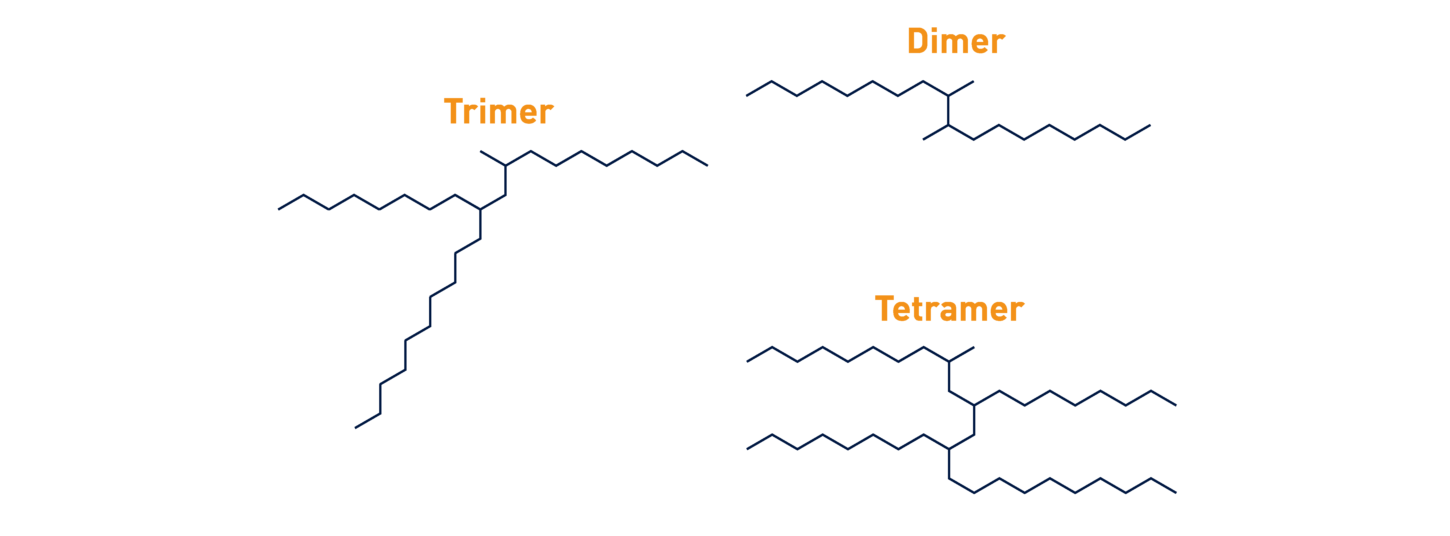 INEOS Oligomers Products