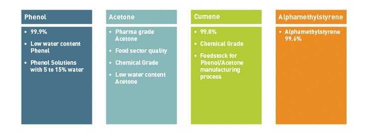 Products - INEOS Phenol